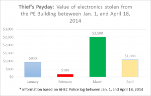 Thief's Monthly Salary: The total ammount of electronics stolen from the PE Building between Jan.1 and April 18, 2014. (Graph produced by Guillermo Martinez)